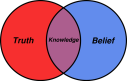belief-venn-diagram